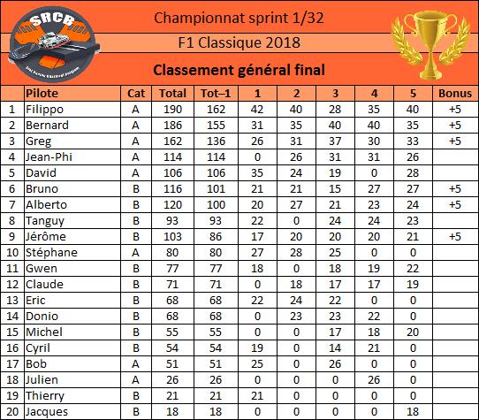 A venir : classement général après chaque course