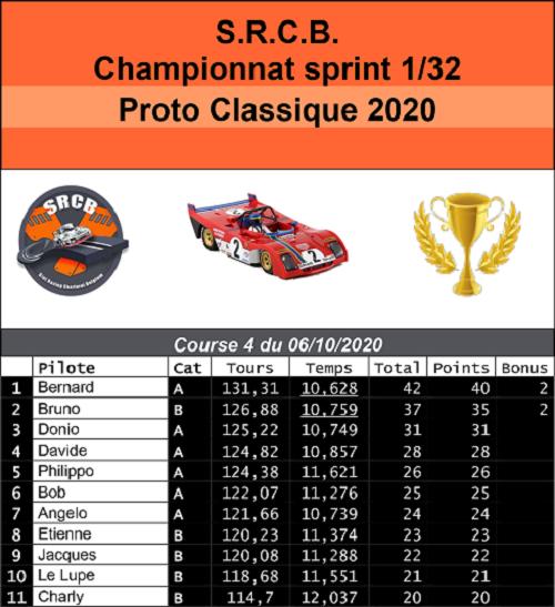 A venir : résultats de la course 2