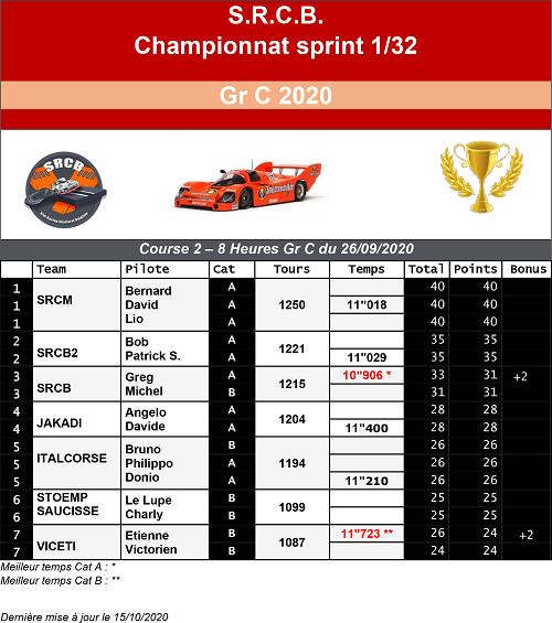 A venir : résultats de la course 1